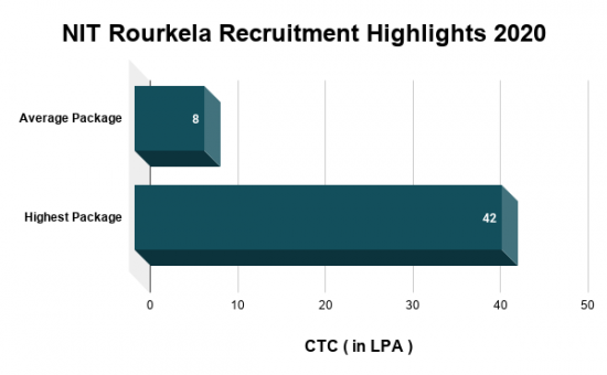 NIT Rourkela Recruitment Highlights 2020