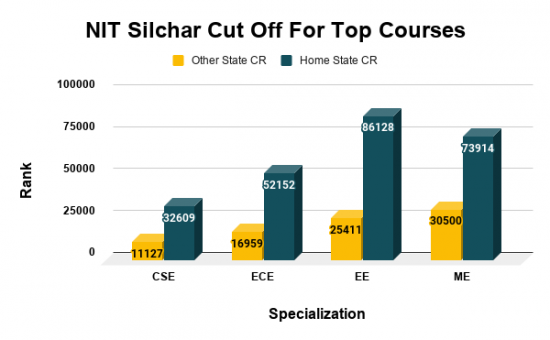 NIT Silchar Cut Off For Top Courses