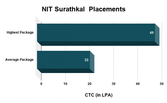 NIT Surathkal Highest Salary Package, Average Salary Package, NIT Surathkal Placement