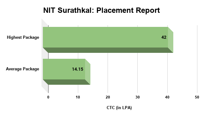 NIT Surathkal Placement Report
