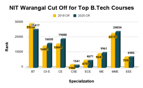 NIT Warangal Cut Off for Top B.Tech Courses