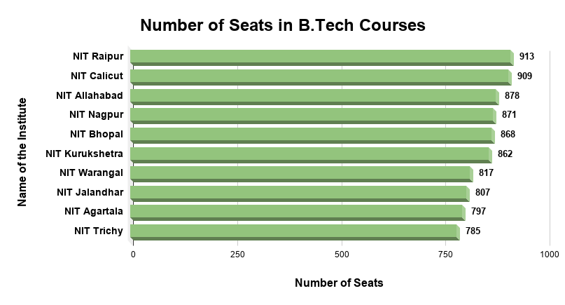 Number of Seats in B.Tech Courses