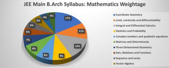 Weightage of Mathematics in JEE Main B.Arch Syllabus