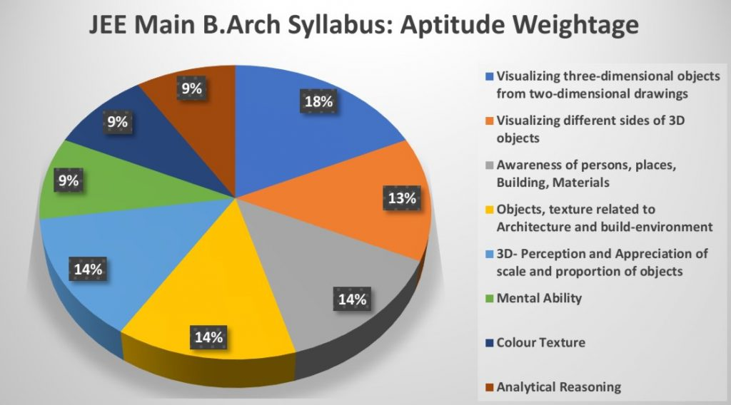 JEE Main B.Arch Syllabus Aptitude Weightage