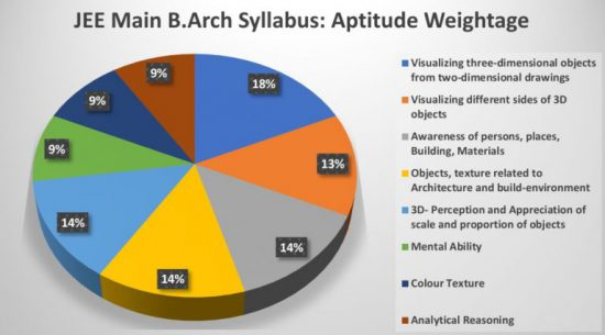 Weightage of Aptitude in JEE Main B.Arch Syllabus