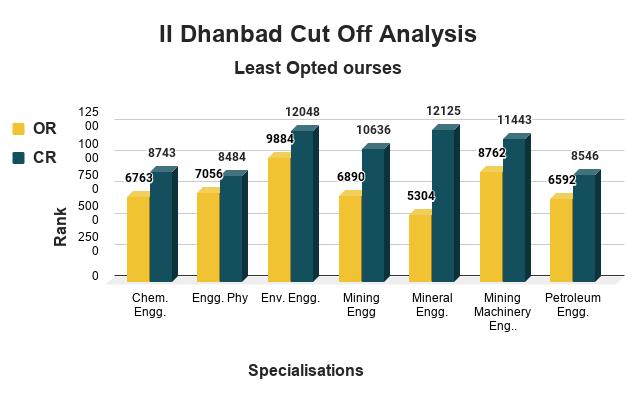 II Dhanbad Cut Off Analysis for Least Opted Courses