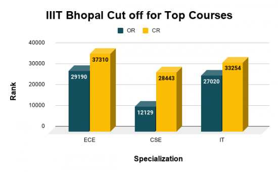 IIIT Bhopal Cut off for Top Courses