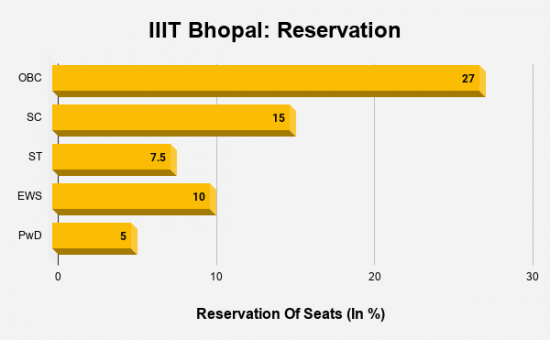 IIIT Bhopal Reservation