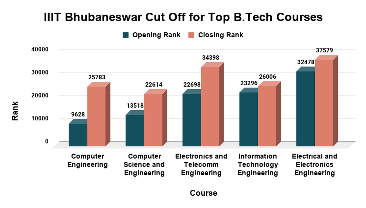 IIIT Bhubaneswar Cut Off for Top B.Tech Courses