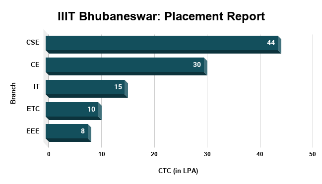 IIIT Bhubaneswar Placement Report
