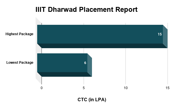 IIIT Dharwad Placement Report
