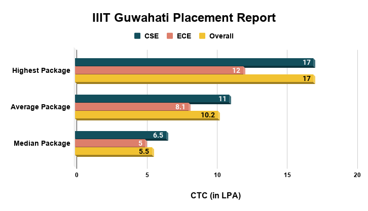 IIIT Guwahati Placement Report