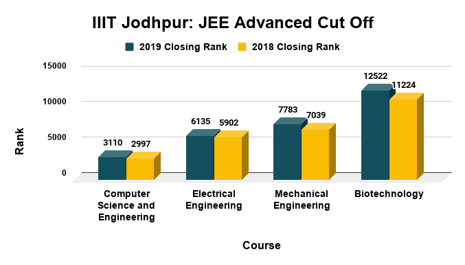 IIIT Jodhpur JEE Advanced Cut Off