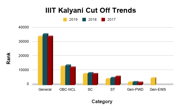 IIIT Kalyani Cut Off Trends