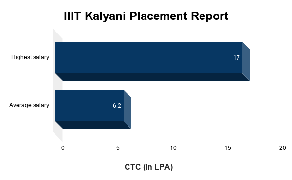 IIIT Kalyani Placement Report