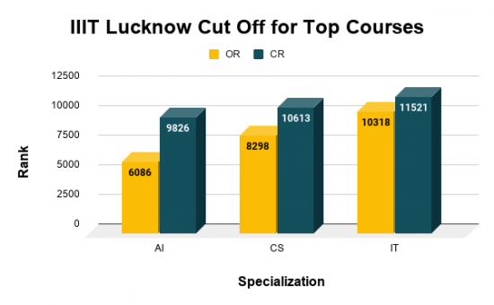 IIIT Lucknow Cut Off for Top Courses