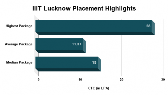 IIIT Lucknow Placement Report