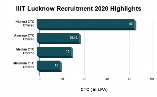 IIIT Lucknow Recruitment 2020 Highlights