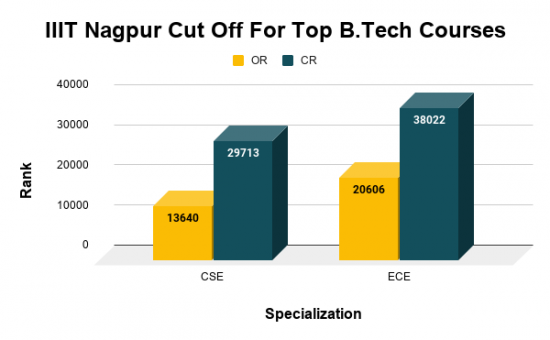 IIIT Nagpur Cut Off For Top B.Tech Courses