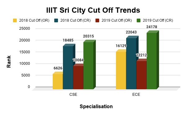 IIIT Sri City Cut Off Trends