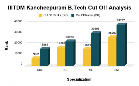 IIITDM Kancheepuram Cut Off for Top B.Tech Courses