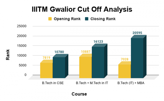 IIITM Gwalior Cut Off for Top B. Tech Courses