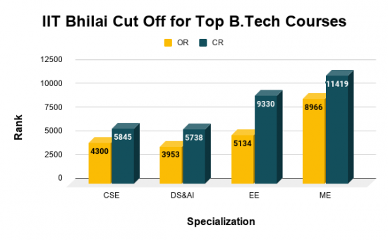 IIT Bhilai Cut Off for Top B.Tech Courses
