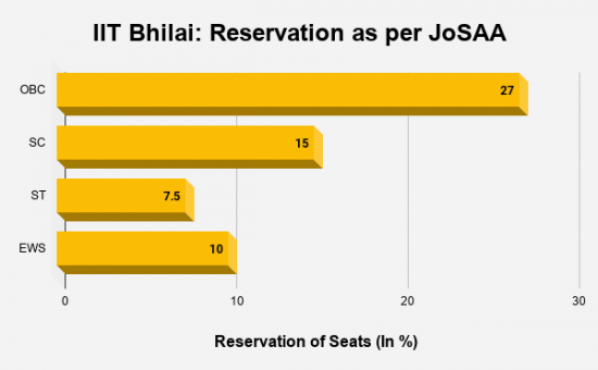 IIT Bhilai Reservation as per JoSAA