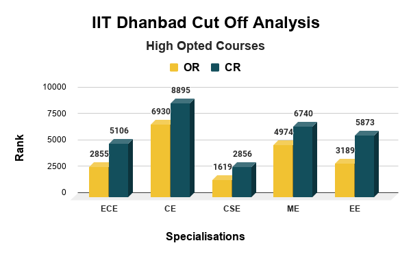 IIT Dhanbad Cut Off Analysis for High Opted Courses