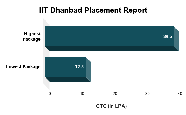 IIT Dhanbad Placement Report