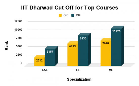 IIT Dharwad Cut Off for Top Courses