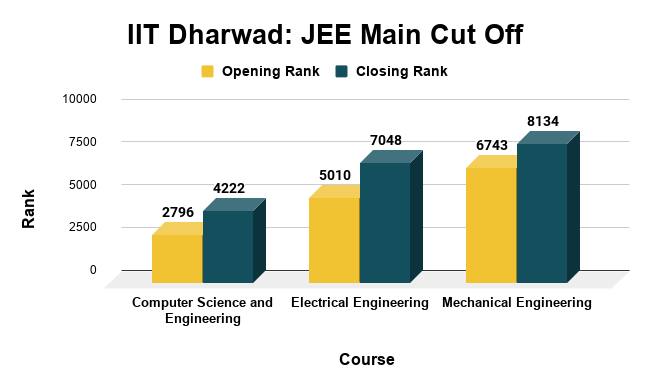 IIT Dharwad JEE Main Cut Off