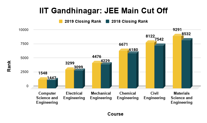 IIT Gandhinagar JEE Main Cut Off