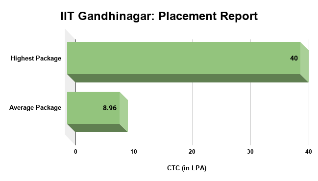 IIT Gandhinagar Placement Report
