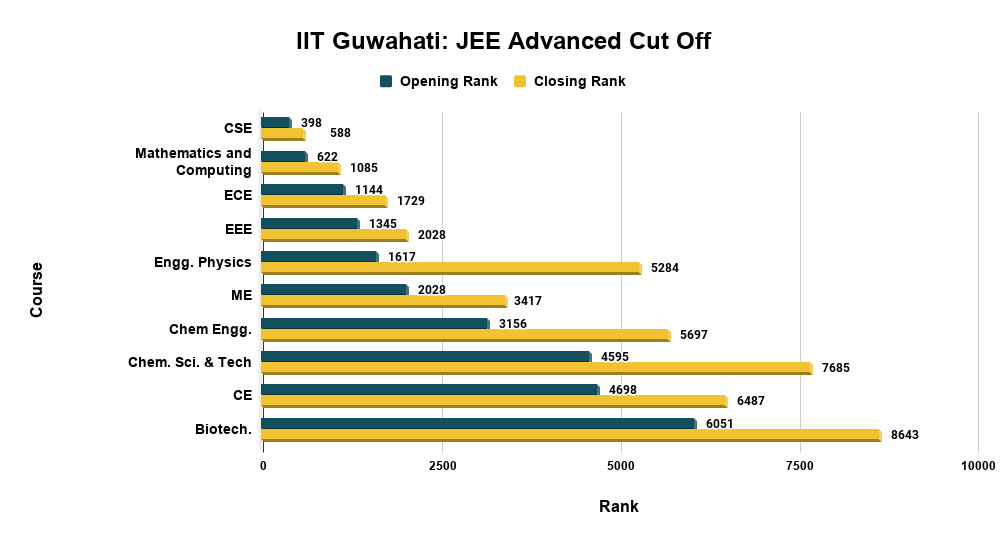 IIT Guwahati JEE Advanced Cut Off