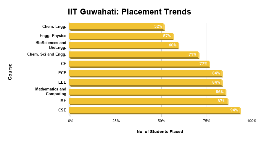IIT Guwahati Placement Trends