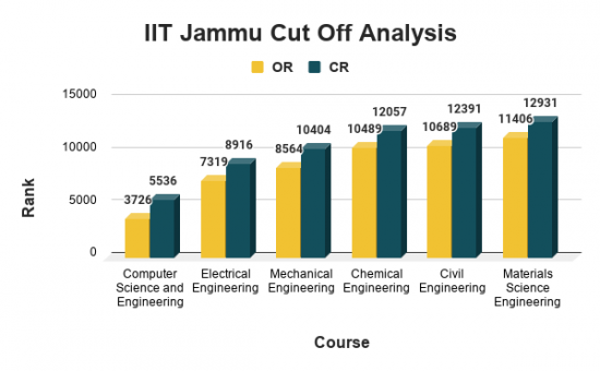 IIT Jammu Cut Off for Top B.Tech Courses