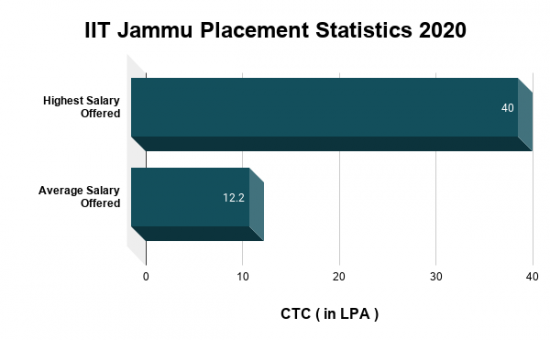 IIT Jammu Placement Statistics 2020