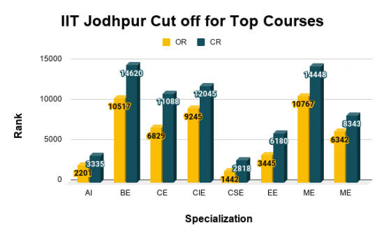 IIT Jodhpur Cut off for Top Courses