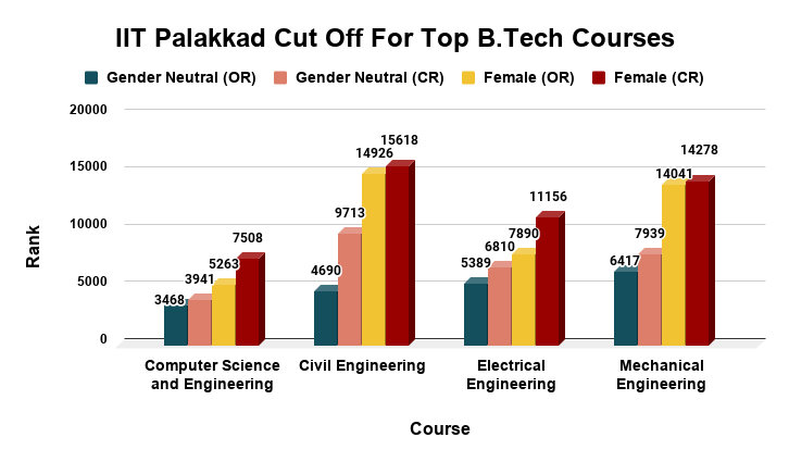 IIT Palakkad Cut Off For Top B.Tech Courses