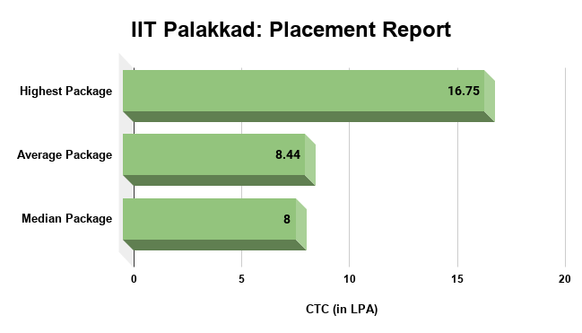 IIT Palakkad Placement Report