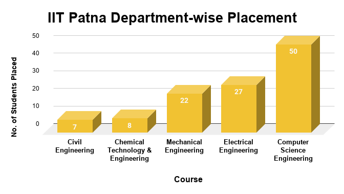 IIT Patna Department-wise Placement