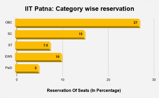 IIT Patna Category wise reservation