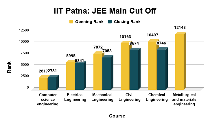 IIT Patna Cut off for Top B.Tech Courses