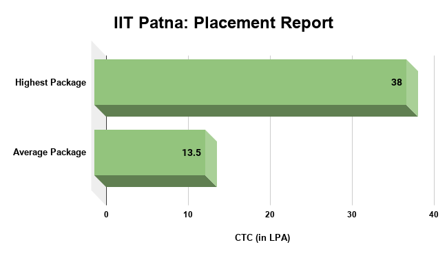 IIT Patna Placements