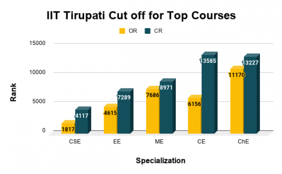 IIT Tirupati Cut off for Top Courses