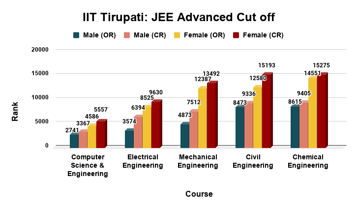 IIT Tirupati JEE Advanced Cut off