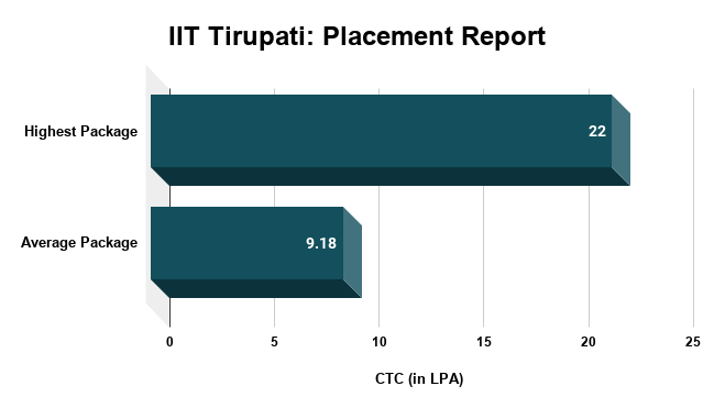 IIT Tirupati Placement Report