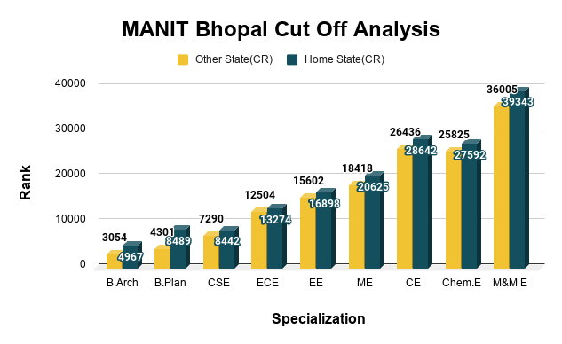 MANIT Bhopal Cut Off Analysis