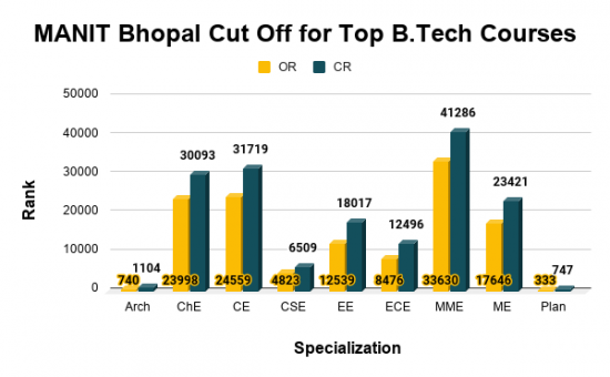 MANIT Bhopal Cut Off for Top B.Tech Courses